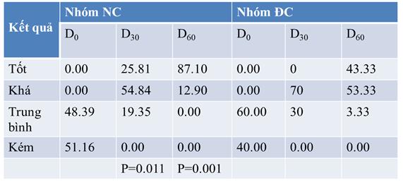 Đánh giá mức độ cải thiện tổn thương thần kinh theo thang điểm Orgogozo